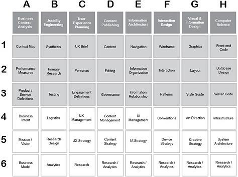 Восемь вертикалей UX-дизайна