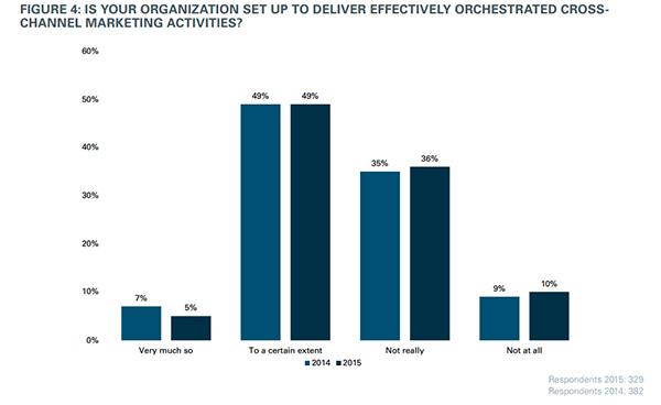 интеграция маркетинговых мероприятий