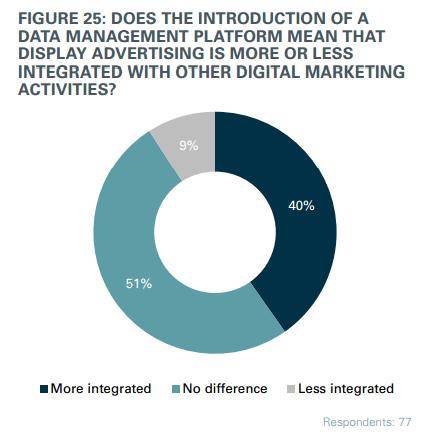 7. Интеграция медийной рекламы
