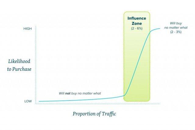 Иллюстрация к статье: Как привлечь клиентов, разочарованных в услугах конкурента?