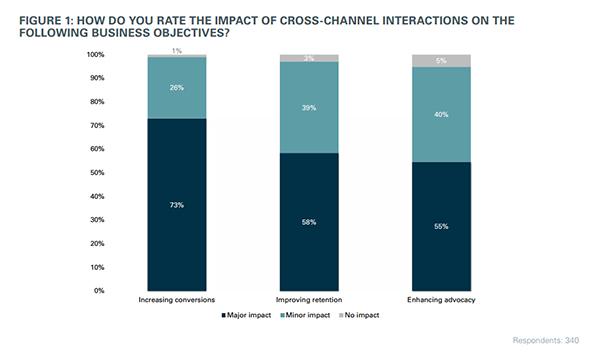 влияние многоканальных взаимодействий