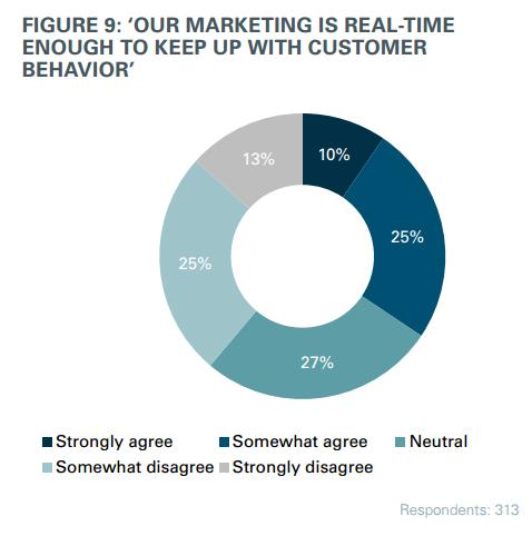 маркетинг в реальном времени