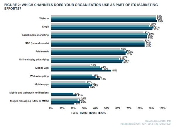 маркетинговые каналы