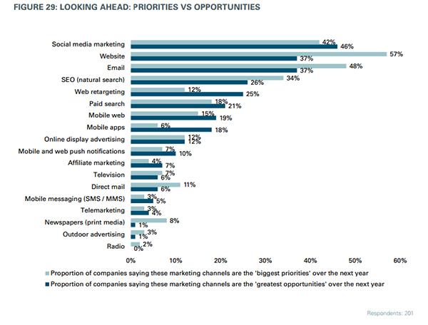 Приоритеты против возможностей