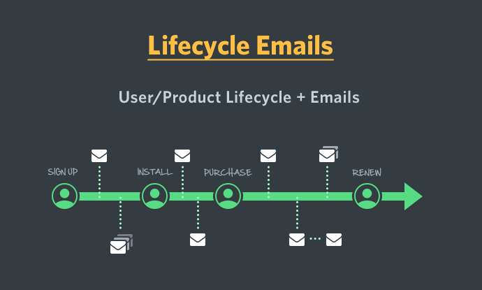 Email-маркетинг для жизненного цикла