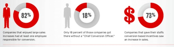 Chief Conversion Officer