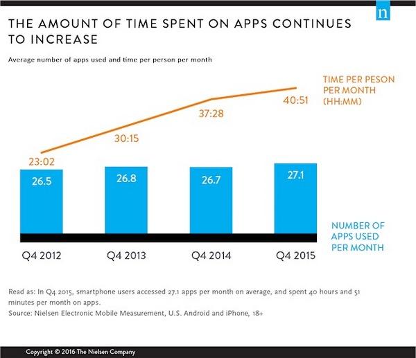Иллюстрация к статье: Как много приложений используют пользователи смартфонов в течение месяца?