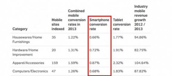 Иллюстрация к статье: 4 метода увеличения конверсии, которые хорошо работают на мобильных лендингах