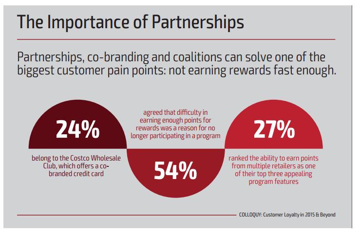 Важность партнерских программ