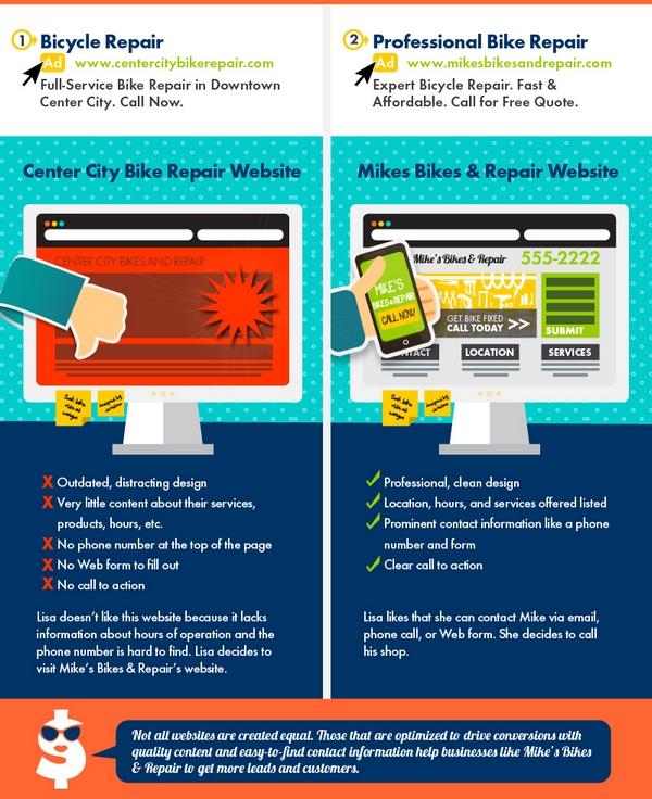 2. Дизайн, контент и юзабилити лендинга влияют на выбор клиента