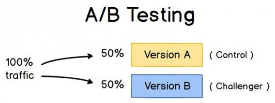 Иллюстрация к статье: Мультивариантное тестирование Vs сплит-тесты: что лучше?