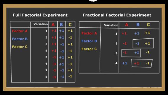 Дробный факторный мультивариантный тест