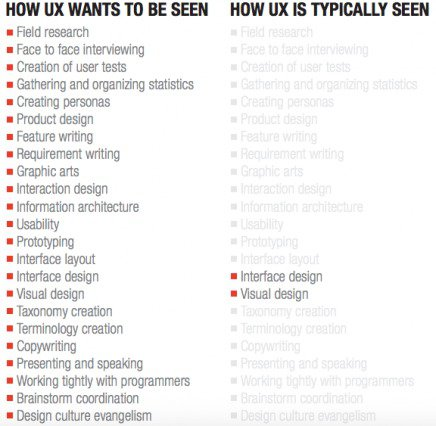 Поэтому UI — это лишь малая часть UX.
