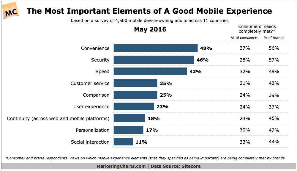 Важнейшие составляющие мобильного пользовательского опыта