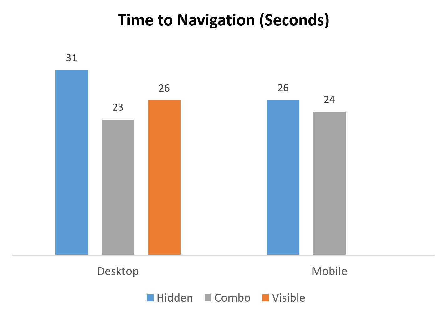 Время навигации