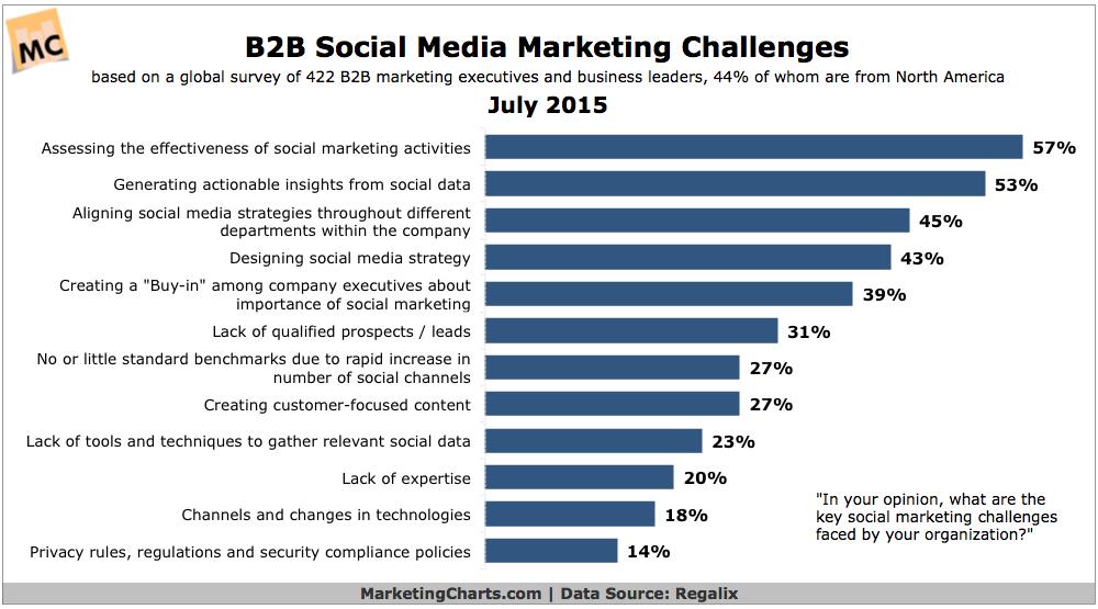 B2B-маркетологи