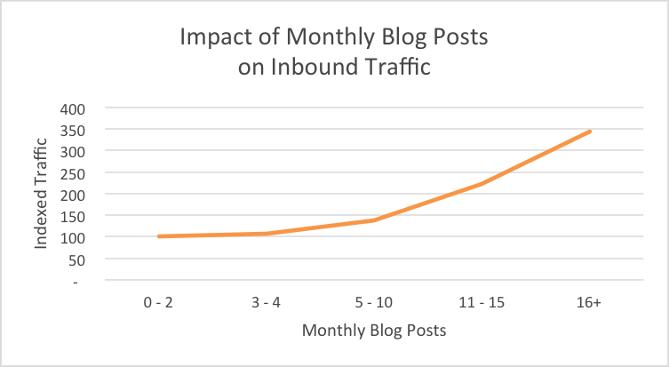 частоты размещения статей в блоге