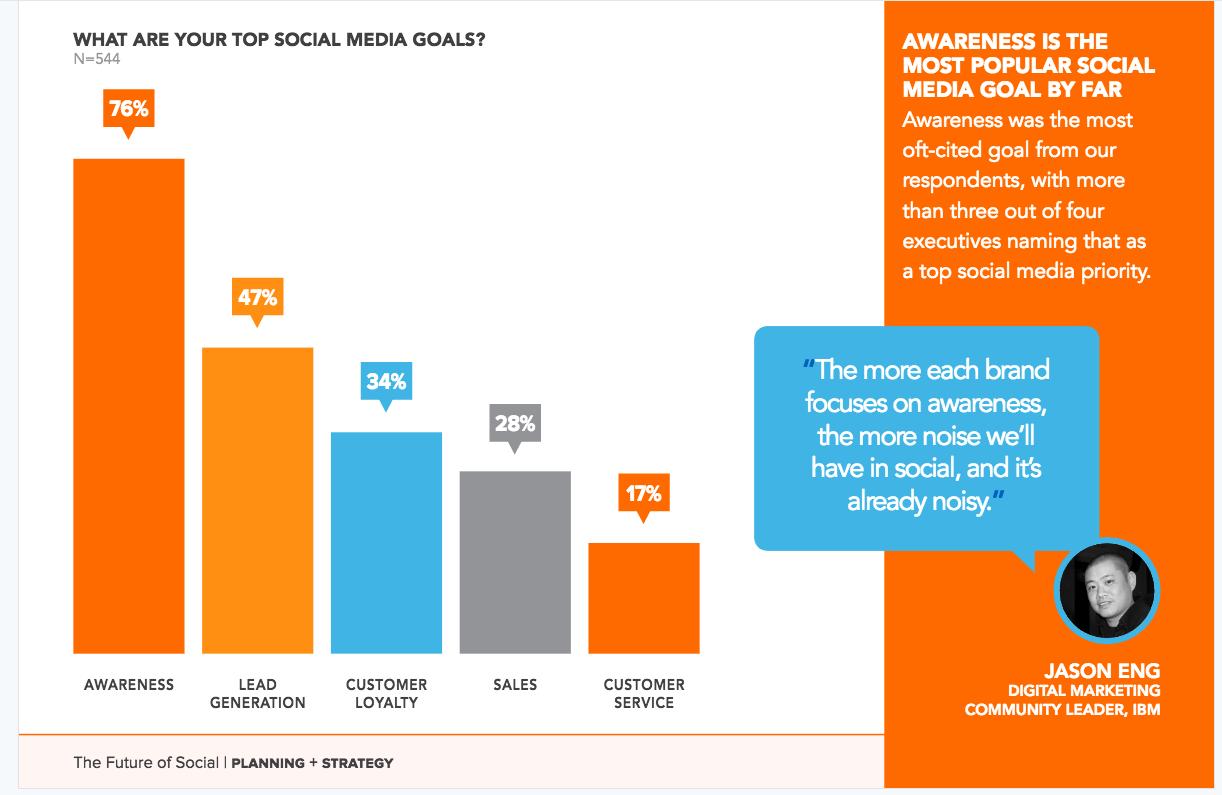 9. Для чего нужны социальные сети?