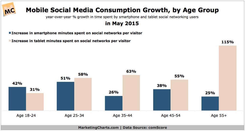 рост использования смартфонов