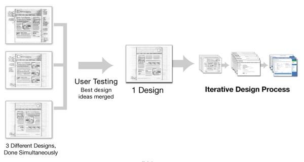 Параллельный процесс проектирования