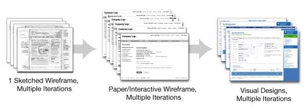 Итерационный процесс проектирования