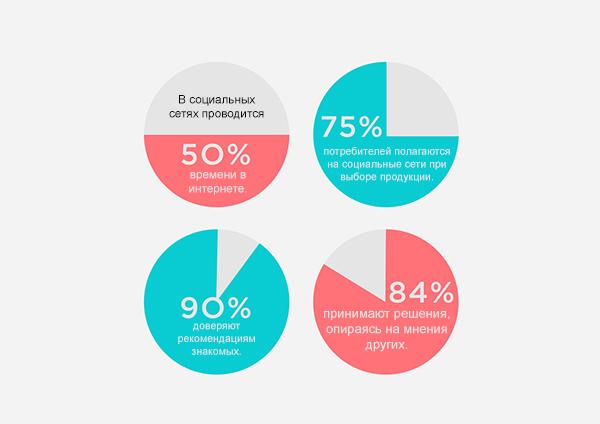 Что такое маркетинг влияния?