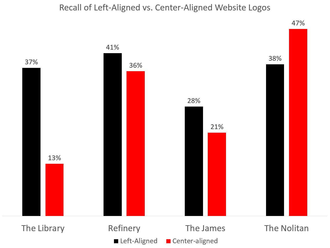 Сравнение узнаваемости сайтов четырех различных отелей не показало значительного снижения запоминаемости бренда для сайтов с центрированными логотипами.