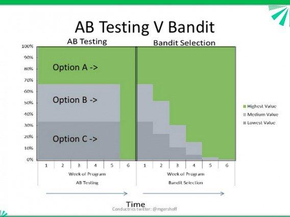 сплит-тестирование и «бандитский алгоритм»