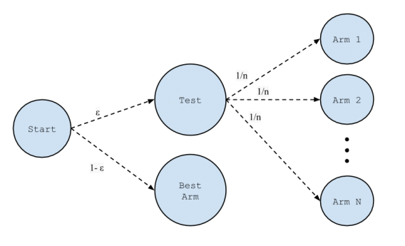 эпсилон-жадный алгоритм