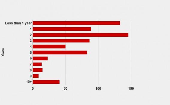 По вертикали: число лет, которые респондент посвятил работе в оптимизации конверсии, по горизонтали: число людей