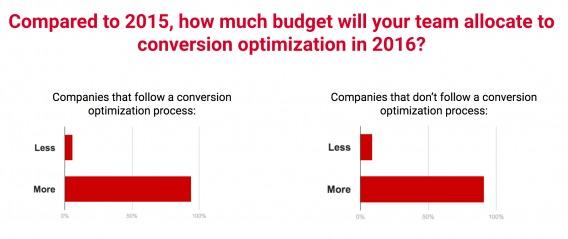 По сравнению с 2015, больше или меньше средств будет инвестировано в оптимизацию конверсии в этом году?