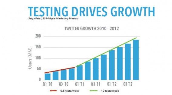 График роста Twitter в 2010-2-12 годах