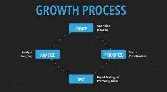 Процесс роста.