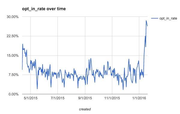 Частота сохранения платежных реквизитов в зависимости от времени