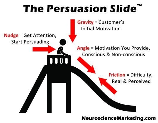 Иллюстрация к статье: Нейромаркетинг: как убедить посетителя стать вашим клиентом?