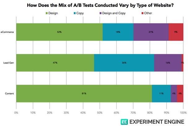 Соотношение типов проводимых тестов