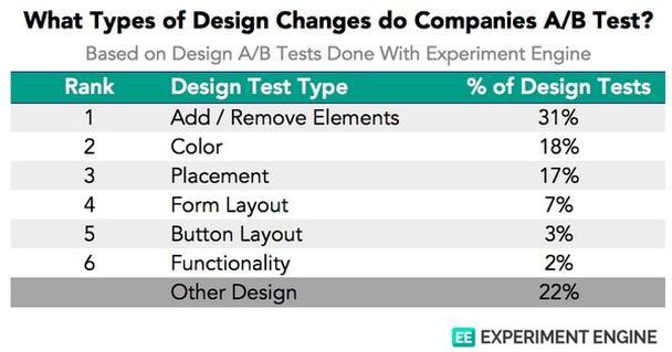 Какие типы изменений дизайна чаще всего фигурируют в сплит-тестах?