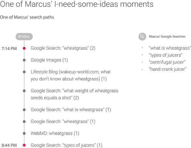 Один из поисковых путей Маркуса, занявший в общей сложности 90 минут