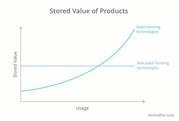 Сохраненная ценность продуктов