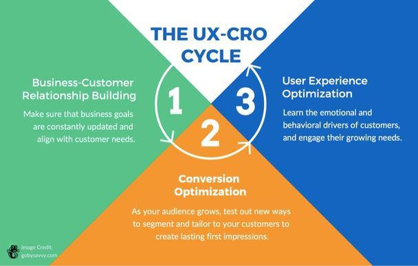 Скрестите CRO и UX-оптимизацию