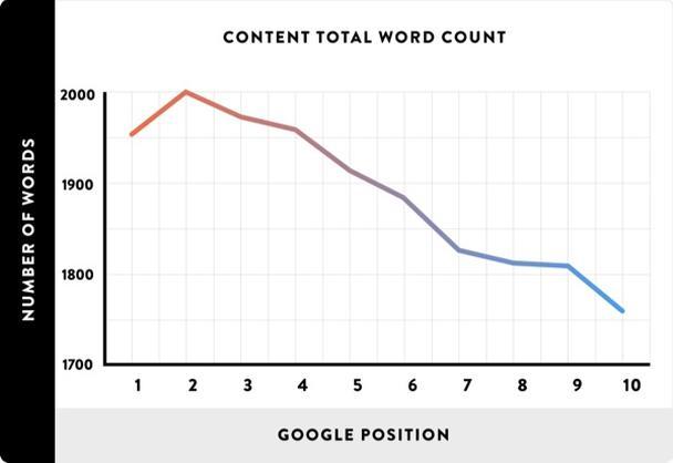 Общее количество слов контента