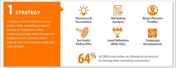 Иллюстрация к статье: Руководство по B2B-маркетингу как науке