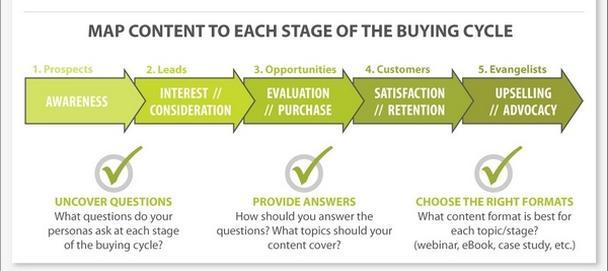 цикл покупки