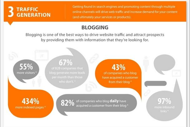 Ведение блога (Blogging)