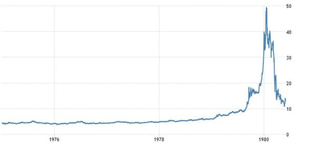 Динамика цен на серебро за тройскую унцию (январь 1979 — июнь 1980)
