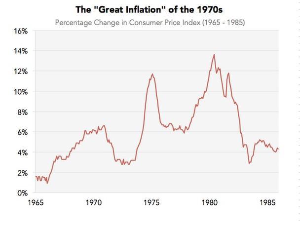 Великая инфляция 70-х годов