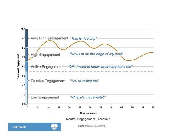 Иллюстрация к статье: Нейромаркетинг: В чем секрет вовлекающей рекламы ?