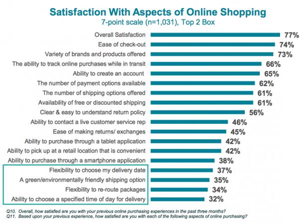 Удовлетворенность аспектами онлайн-шопинга по 7-балльной шкале