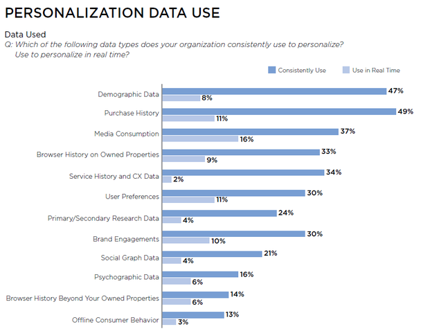 personalization data use