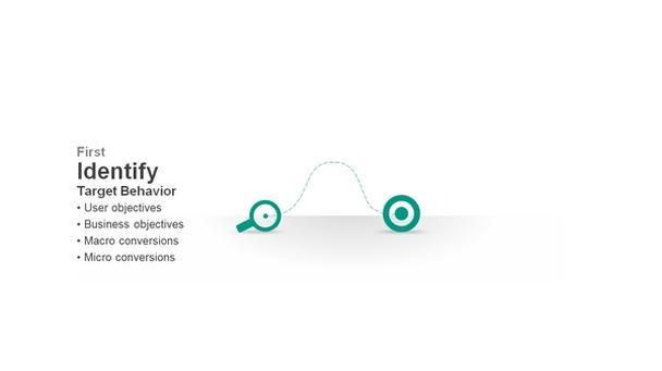 Первый шаг: определение пользовательского поведения через задачи пользователя, цели бизнеса, микро- и макроконверсии